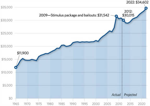 federal-spending-per-household-575