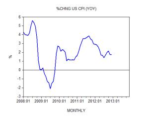Percent Change US CPI