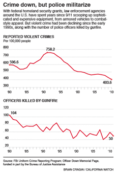 crime-down-but-police-militarize