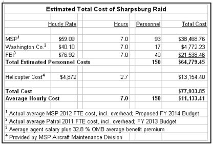 sharpsburg-raid-cost-table