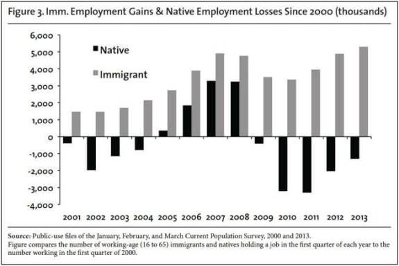 camarota-immigrant-gains-native-losses-f3