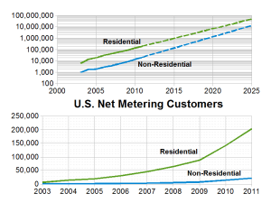 Net metering growth in the United States