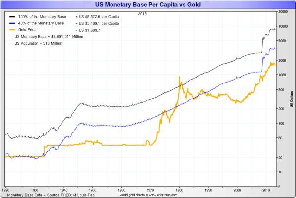 us-monetary-base-per-capita-gold