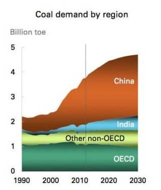 Coal Demand by Region