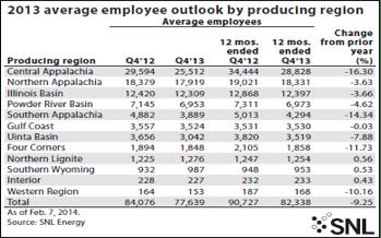 Employee-Outlook-Coal