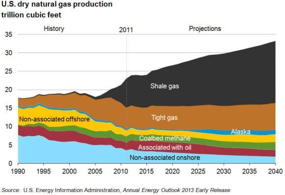 nat gas production 1990-2040-large
