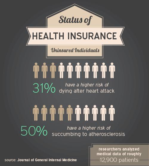 Status of Health Insurance