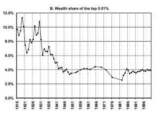Top-Wealth-US