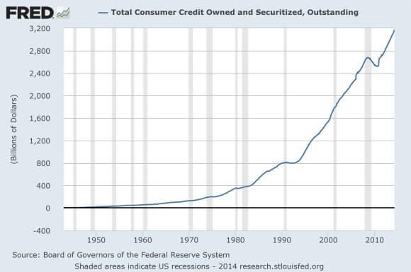 Total-Consumer-Credit
