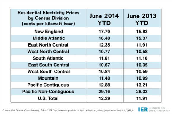 Residential-Electricity-Prices