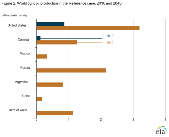 figure 2 World tight oil production in reference case 2010 and 2040