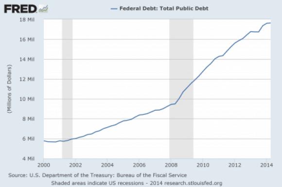 11 National-Debt-2014-425x282