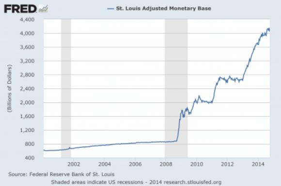 7 Monetary-Base-2014-425x282
