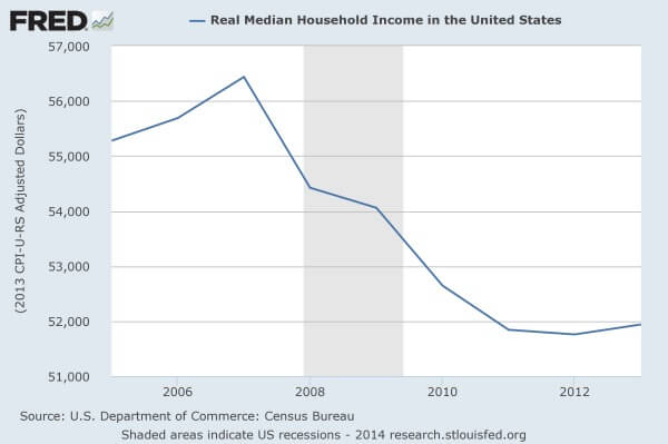 Median-Household-Income-Since-2005