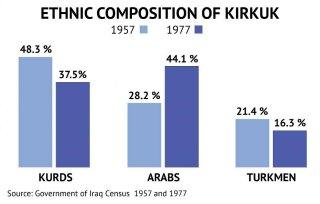 ethnic-composition-of-kirkuk