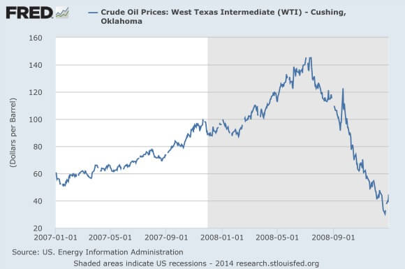 Oil-Price-2007-2008
