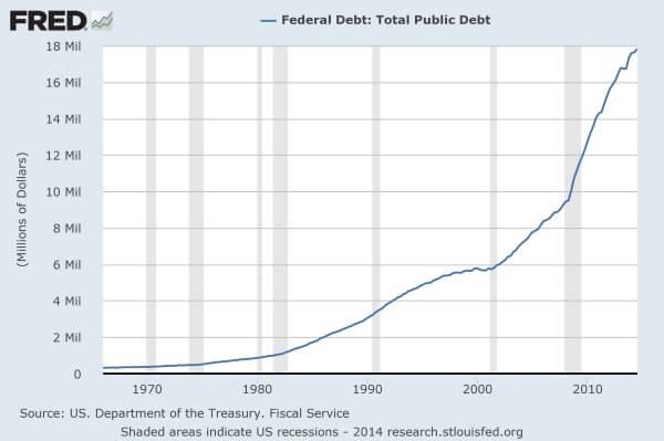 National-Debt-2015