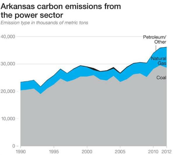 carbon-emissions-power