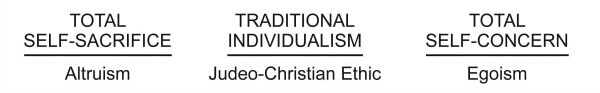 14 Total Self Sacrifice Traditional Individualism and Self Concern
