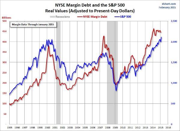 Margin-Debt-Doug-Short