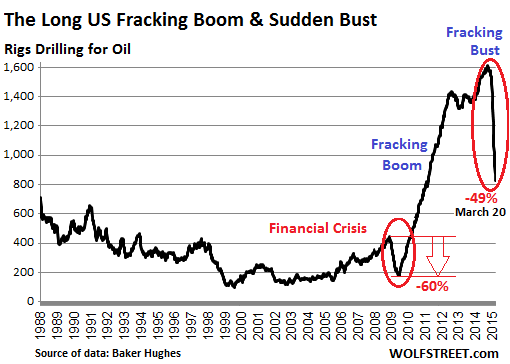 Fracking-Bust-2015