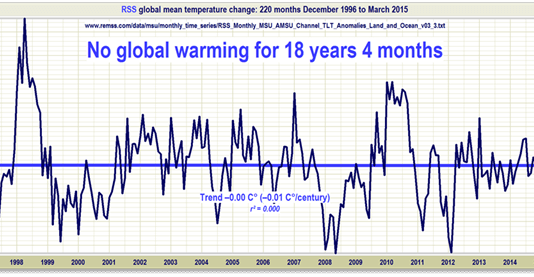 No Global Warming for 18 years and 4 months