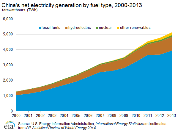China net electricity generation by fuel type 2000 to 2013