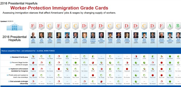 Worker Protection Immigration Grade Cards