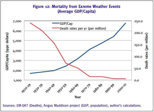 New Study Mortality from Extreme Weather Events