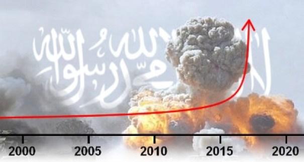 Islamic Timelines Converge