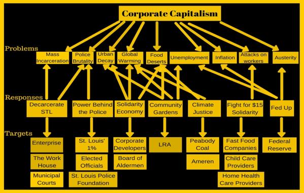 Corporate Capitalism