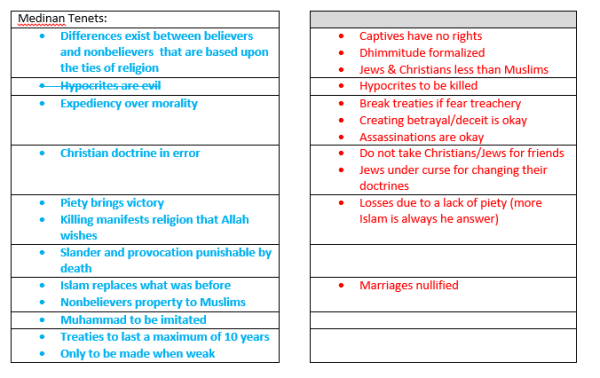Islamic_Tenet_Changes_Part_II