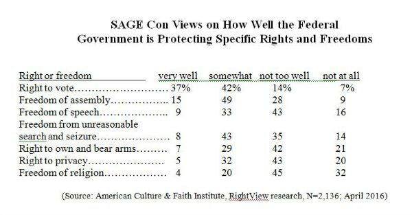 Religious Freedom Survey
