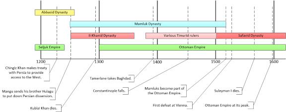 Ottoman Empire Timeline