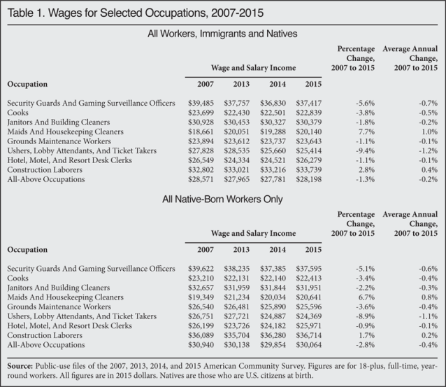 Wages for Selected Occupations, 2007-2015