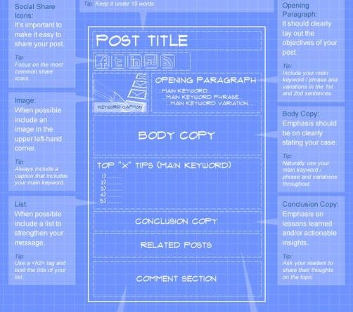 The blueprint for a perfect blog post malvernweather Images