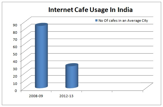 Internet Cafe Usage