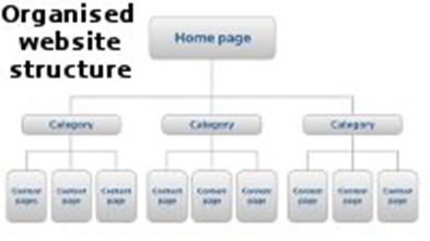 organised website structure