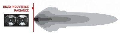 Схема светового луча RIGID Radiance+