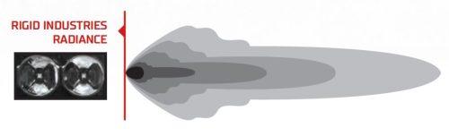 Схема светового потока RIGID Radiance Curved