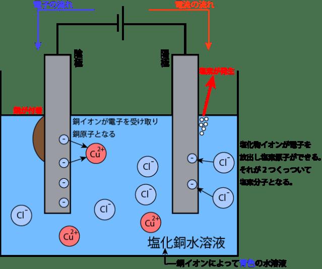 c3電気分解