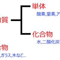 物質の分類