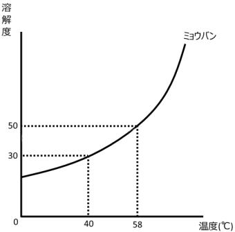 水溶液の濃度と溶解度