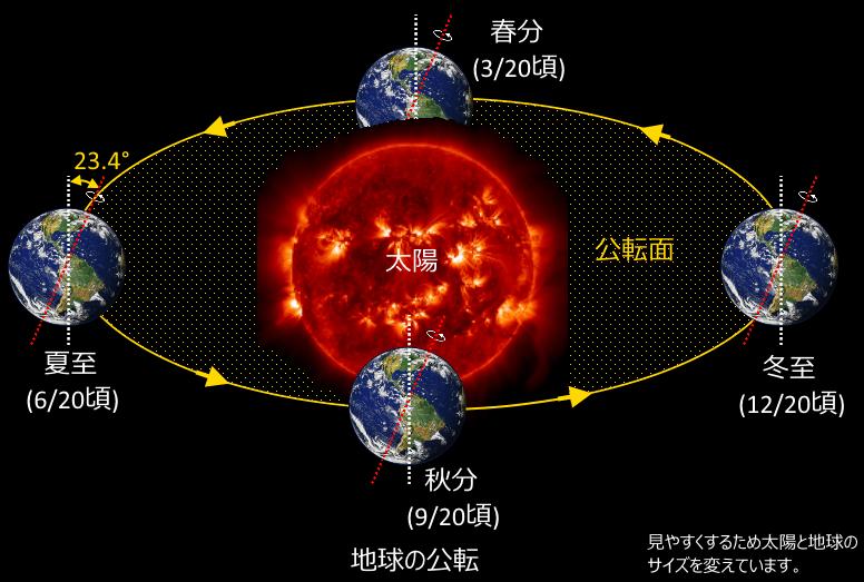 地球と太陽の運動(日周運動・年周運動)