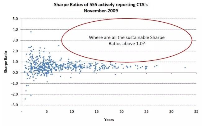 Sharpe-kvoten för 555 amerikanska finansiella rådgivare