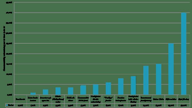 Jämförelse av olika typer av investeringar