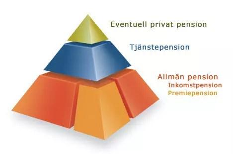 Försättsbild till artikeln: Pyramidspelet ingen talar om - En genomgång av det svenska pensionssystemet