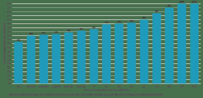 Sannolikheten för ett positivt utfall på den svenska börsen