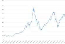 Försättsbild till artikeln: Stockholmsbörsens årliga avkastning 1986-2016 - Avkastningen för OMXS30, börsens 30 största bolag