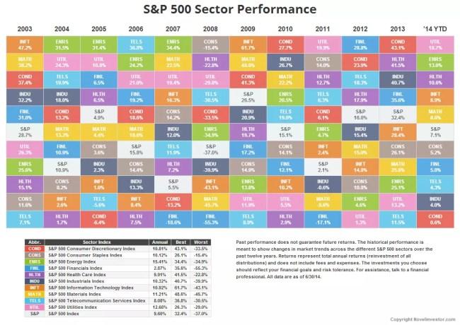 Novel Investor Sector Returns Table